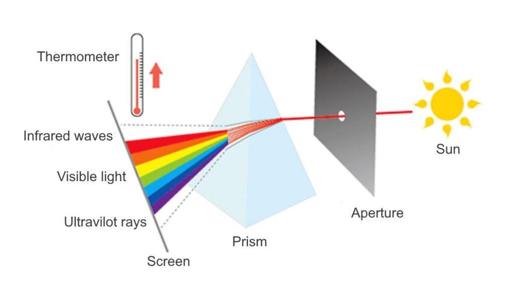 Hershel infrared test